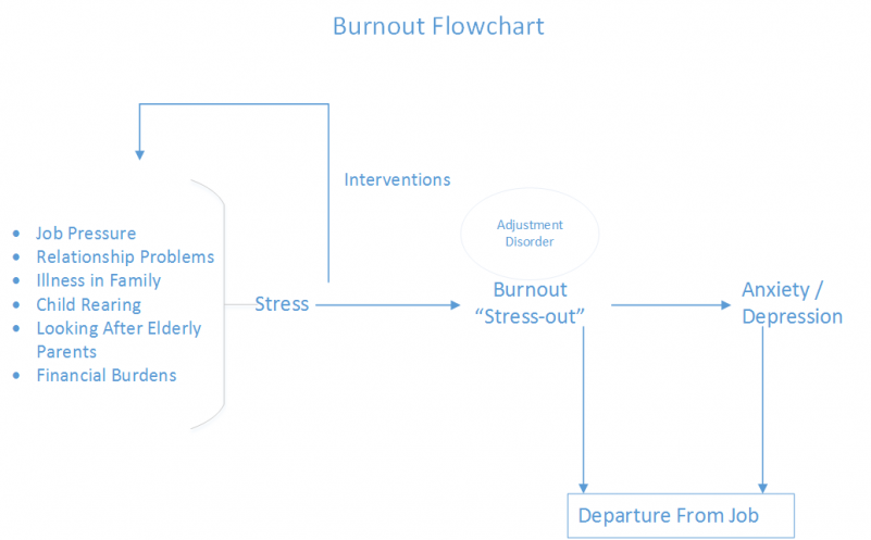 Burnout Flowchart