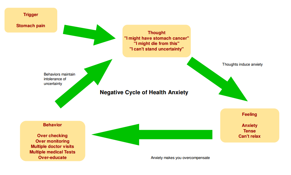 Negative Cycle of Health Anxiety