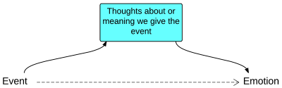 Thoughts about or meaning we give the event